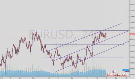 EURUSD: EURO DOLAR 4 HORAS