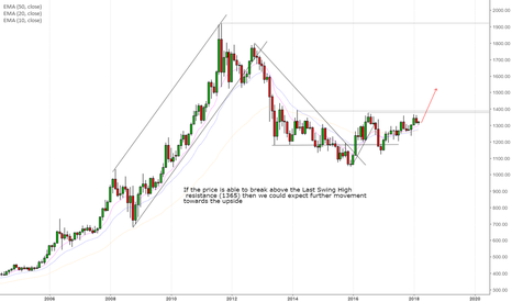 XAUUSD: GOLD monthly context ...