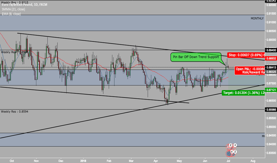 EURGBP: Short Idea On EurGp