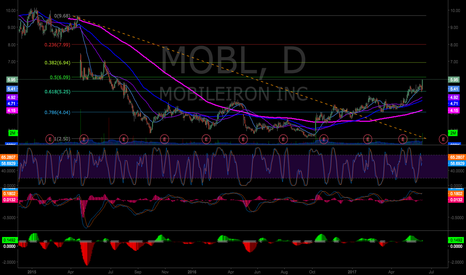 MOBL: MOBL Setup with Fibs