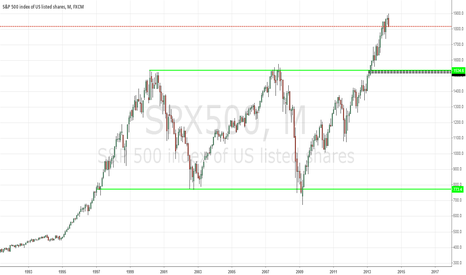 SPX500: Timing not Time is what matters.