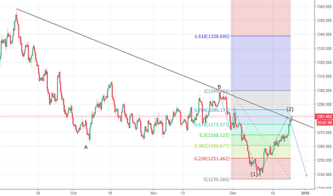 XAUUSD: Gold Wave Counts Adjusted - December 26, 2017