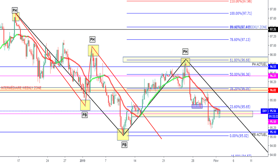 DXY: DXY  ANALYSE DU 21/01/2019