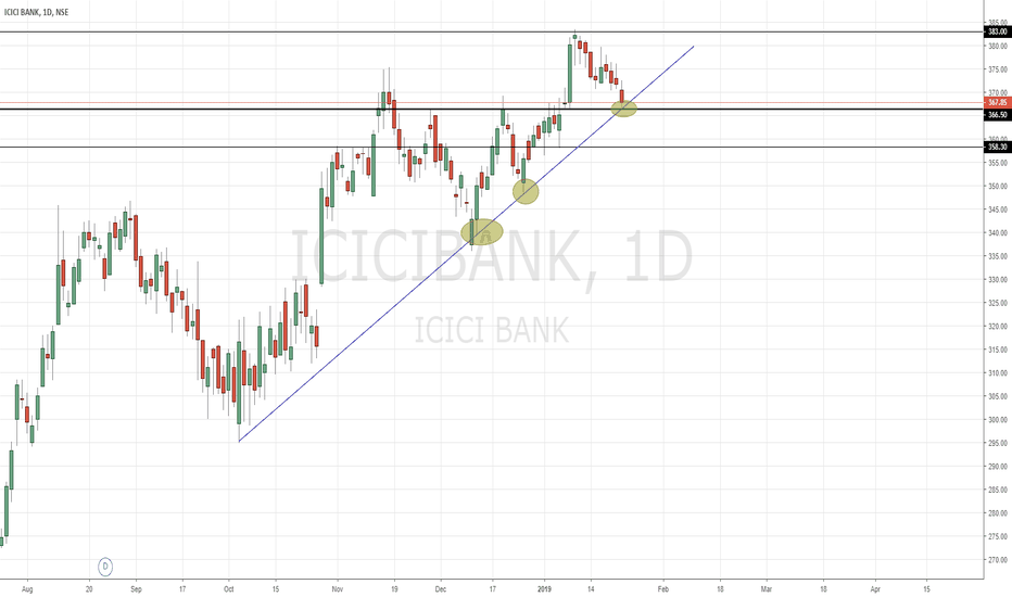 ICICIBANK: ICICI Bank | 366 area appears to be Support