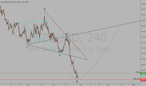 NZDUSD: NZDUSD Long | Extended Point 5 | 1-4 Line Target