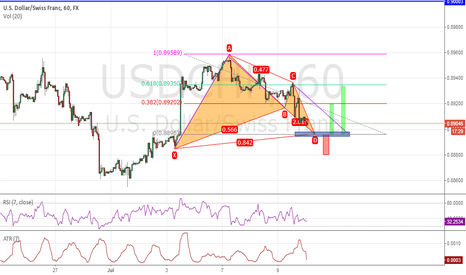 USDCHF: Here Other one need to be ready for on morning