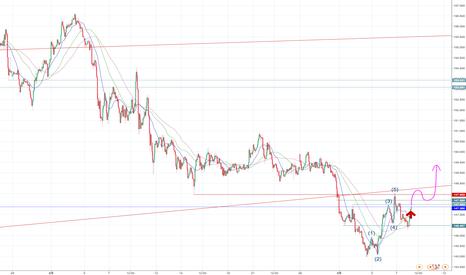 GBPJPY: ポンド円はやはり上がる気が