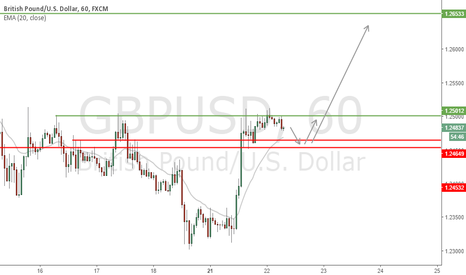 GBPUSD: GBP/USD - 1.23 rejected, looking to buy