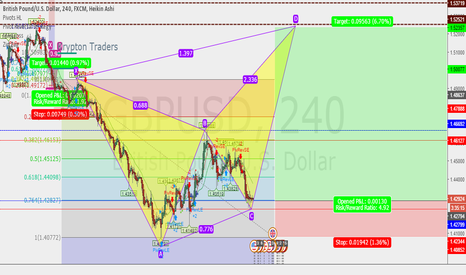 GBPUSD: GBP/USD 4HR LONG