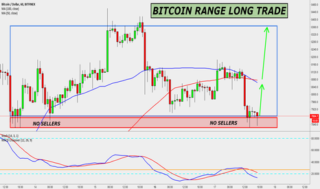 BTCUSD: BITCOIN RANGE LONG TRADE