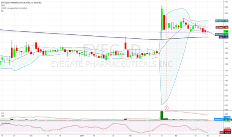 EYEG: $EYEG it's your turn?