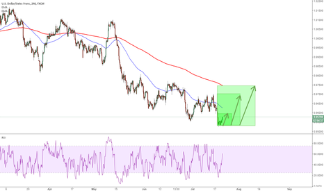 USDCHF: USDCHF: box magic from the bottom again