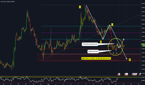 EURUSD: EURUSD 1HR - the importance of structure ----ABCD- 2618