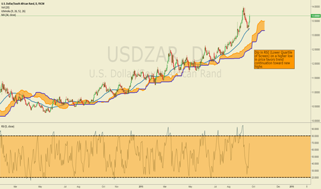 USDZAR: EMFX TECHNICALS: USDZAR Higher off 34-DMA