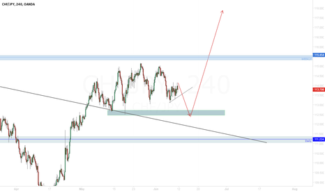 CHFJPY: CHF/JPY Look for another low before a possible bullish impulse