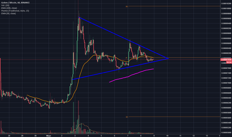GNTBTC: Triangulo