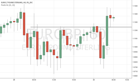 EURGBP: LONG EURGBP Above 0.7860