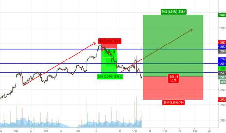 GC1!: Long term trade