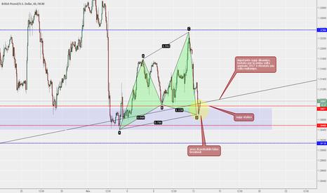 GBPUSD: GBP/USD bogna aspettare, però.....