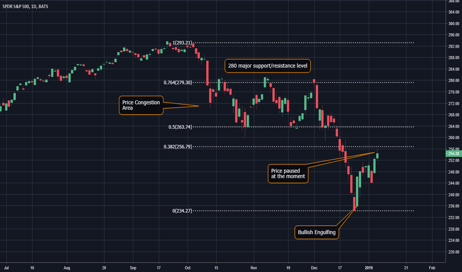 SPY: SPY levels to watch on a Daily Chart