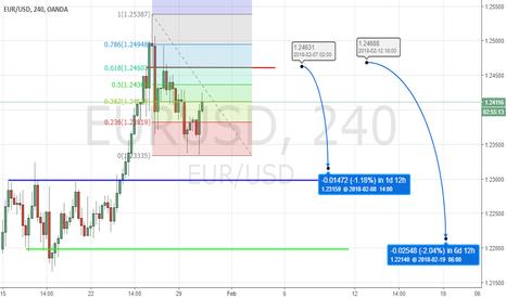 EURUSD: EURUSD: Short-term technical plays! Shooting down 61.8% Fib