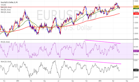 EURUSD: Bearish Divergence