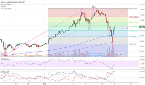 ETHUSD: ETHEREUM UP TO .5/$1000 AND .618/$1100. POTENTIAL ENTRY POINTS