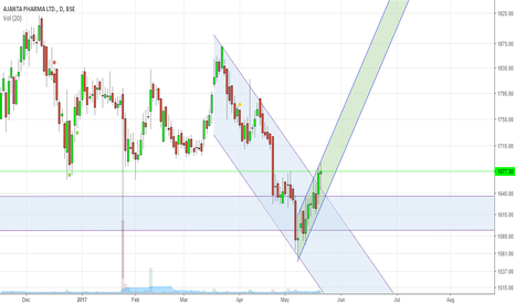 AJANTPHARM: Ajanta Pharma, Breakout of the channel