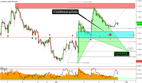 EURUSD: EURUSD: 2 Potential buying Opportunities on My Radar