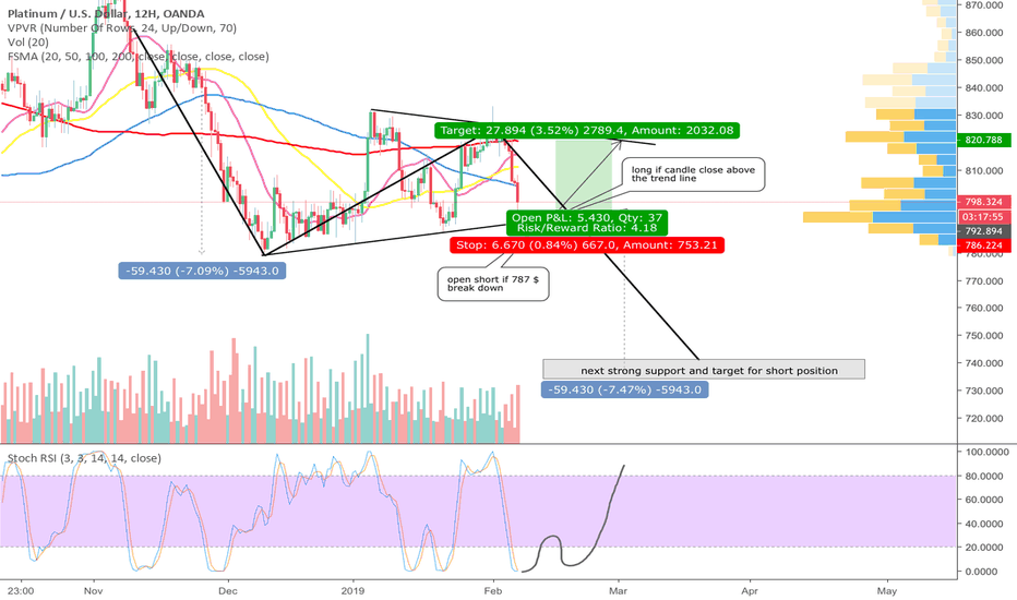 XPTUSD: Platin - price within triangle - wait for confirmation