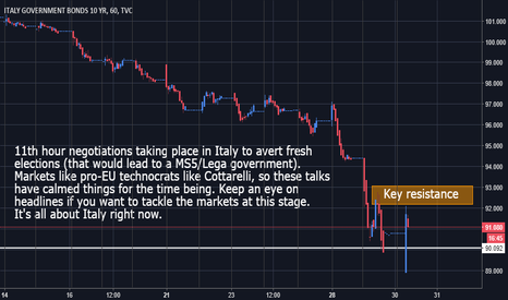 IT10: Italian 10YR - Bias still short but 11th hour talks slow descent