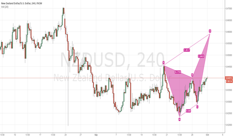 NZDUSD: NZDUSD 4Hr Bearish Butterfly