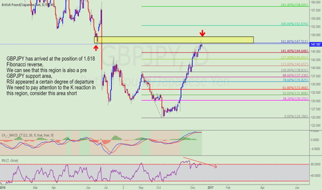 GBPJPY: Focus on GBPJPY short opportunities