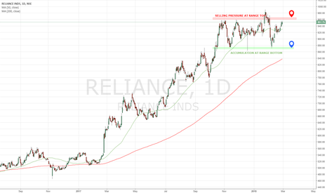 RELIANCE: RELIANCE: A Trading Short at range top