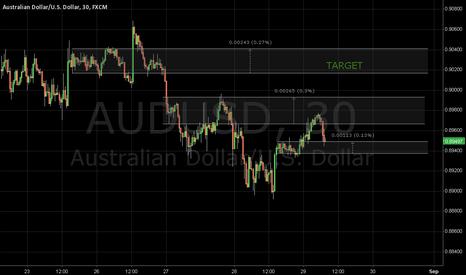 AUDUSD: long, target 0.9016