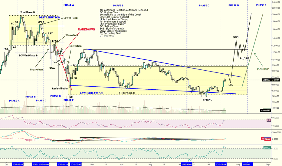 BTCUSD: Wyckoff Accumulation (Update #2)