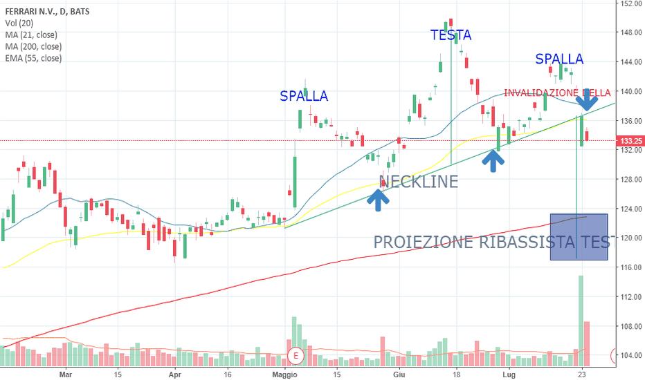b642aac3e7 RACE prezzo e grafico azione — NYSE:RACE — TradingView
