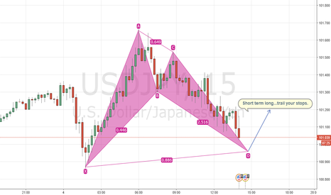 USDJPY: Close to a Bat formation on USDJPY