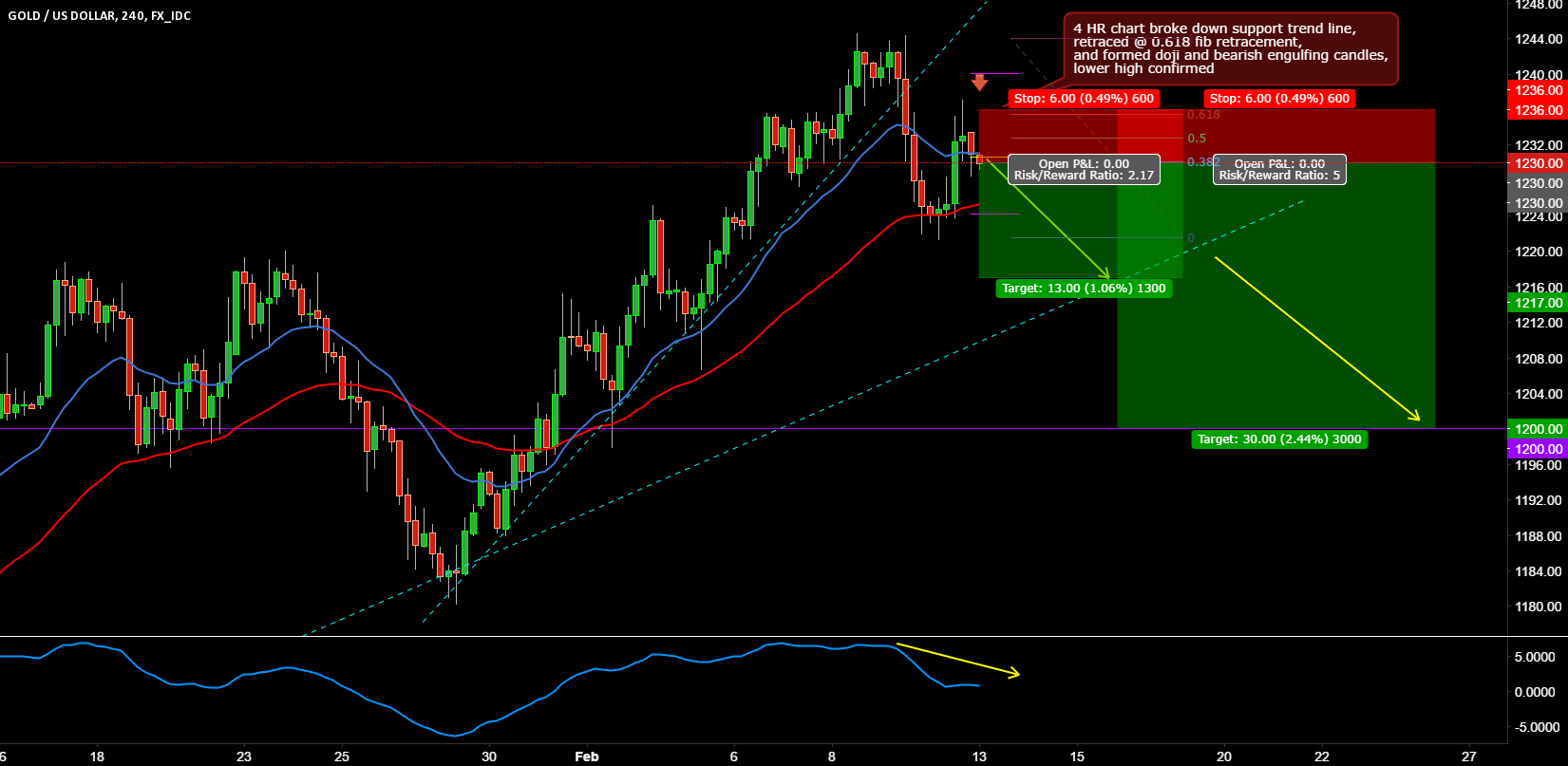 XAUUSD (GOLD) SHORT TRADE SETUP