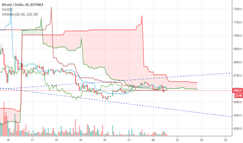 BTCUSD: Bitcoin in una forcella