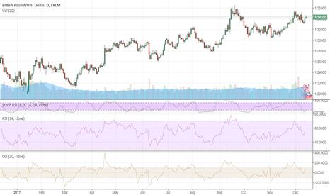 GBPUSD: The BoE fails to break the pound's spirit