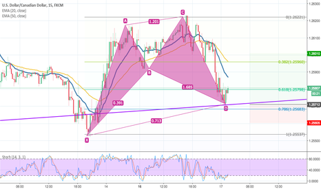 USDCAD: Completed Cypher Harmonic Pattern on USD/CAD