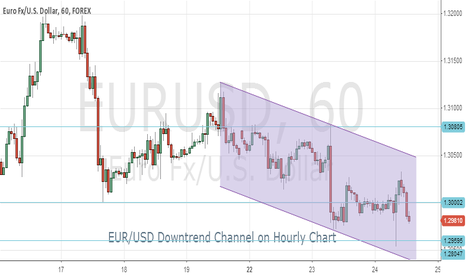EURUSD: EUR/USD in downtrend channel - rises could be sell opportunities
