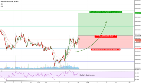 OMGBTC: OMG is bullish