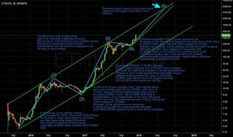 ETHUSD: Ethereum: Profile Of A Bull Market