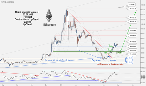 ETHUSD: A New Trading Opportunity to Buy. TP3 hit with 1892587 profit...