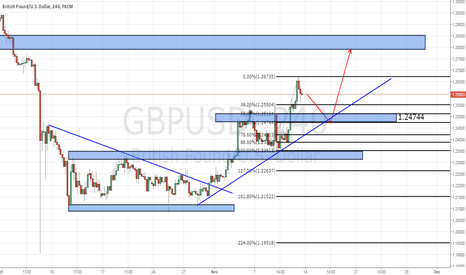 GBPUSD: GBPUSD : WAIT TO BUY LOW AT NEAR 1.24744