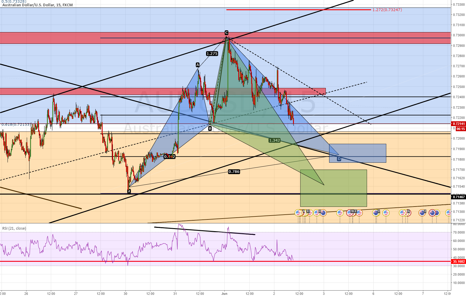 AUDUSD POT REVERSAL SETUPS NO SIGNIFICANT DIV FOR NOW