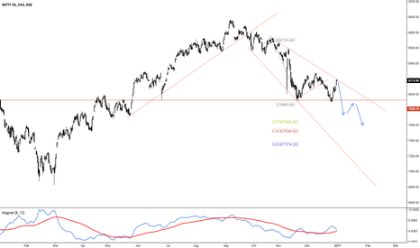 NIFTY: Nifty Targets 7250