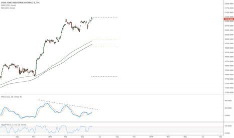 DJI: Dow Bearish MACD Divergence
